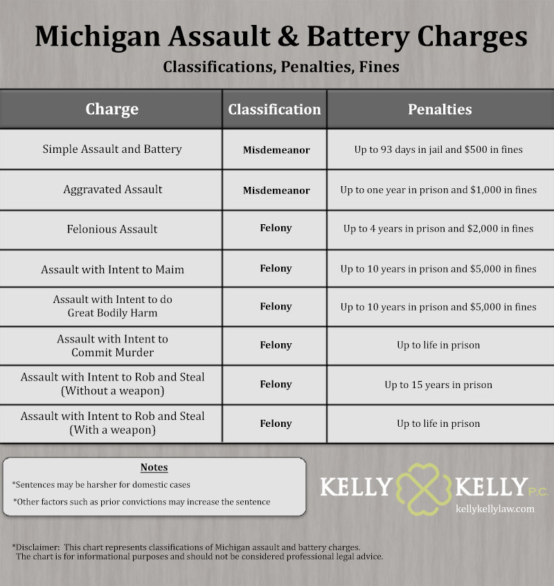 A chart showing the various degrees of assault and battery classifications, charges, and penalties in Michigan. This ranges from misdemeanors punishable by up to 93 days in jail to felonies punishable by up to life in prison depending on the charge
