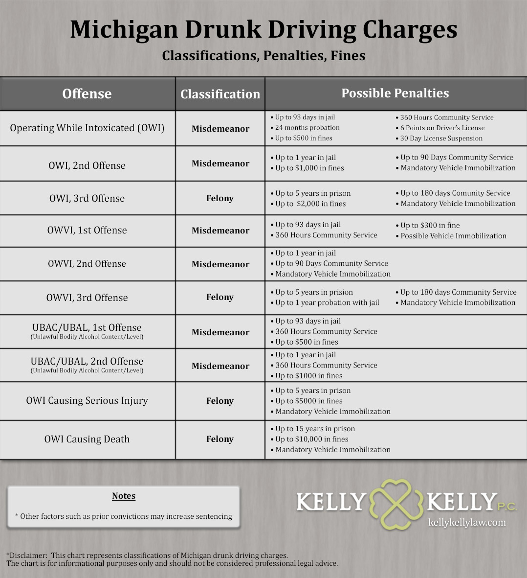 A chart showing the various degrees of drunk driving classifications, charges, and penalties in Michigan. This ranges from OWI punishable by up to 93 days in jail all the way up to OWI causing death punishable by up to 15 years in prison