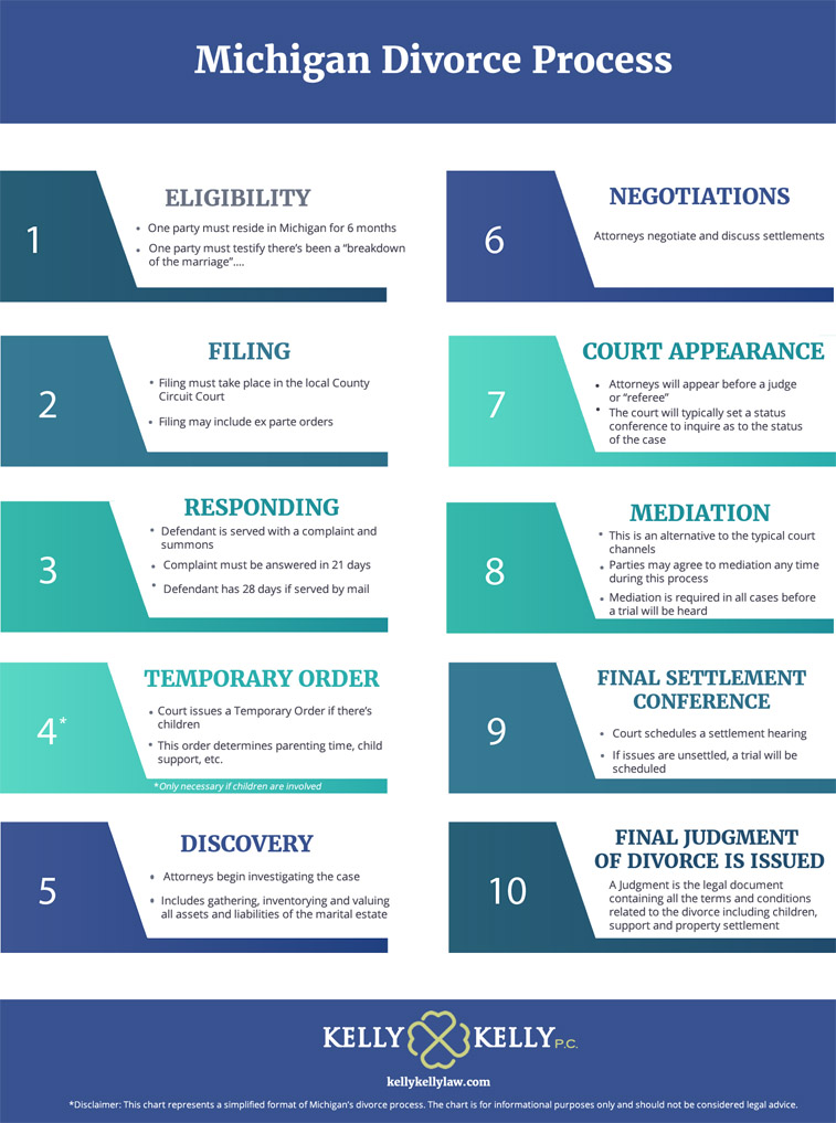 A chart that outlines Michigan's process for divorce. It starts with the first step of determining eligibility and ends with issuing the final judgement of divorce