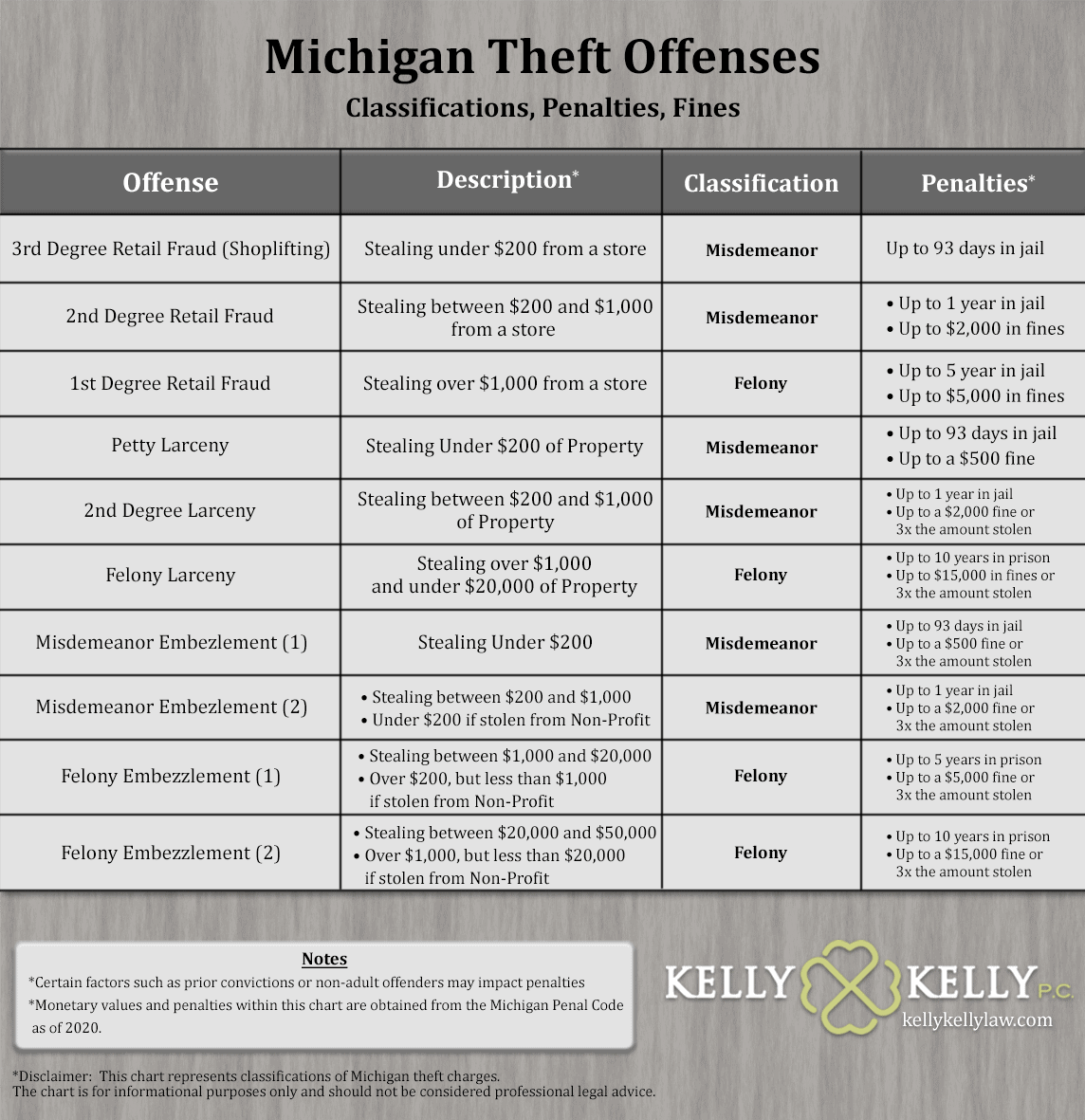 A chart showing the various degrees of theft, larceny, and embezlement classifications, charges, and penalties in Michigan. This ranges from misdemeanors punishable by up to 93 days in jail to felonies punishable by up to 10 years in prison depending on the charge